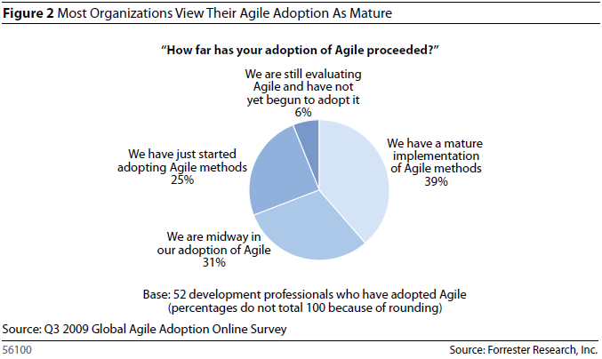 Most Organizations Veiw Their Agile Adoption As Mature