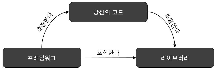 라이브러리_vs_프레임워크